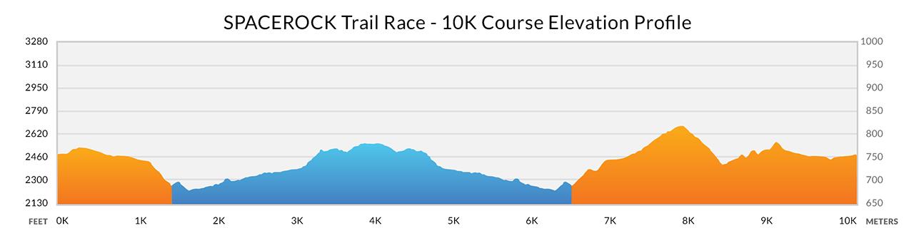 10K Elevation